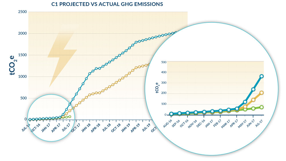 Sustainability  C1_projected_vs_actual_GHG_emissions_graph_web.jpg