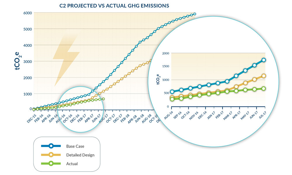 Sustainability  C2_projected_vs_actual_GHG_emissions_graph_web.jpg