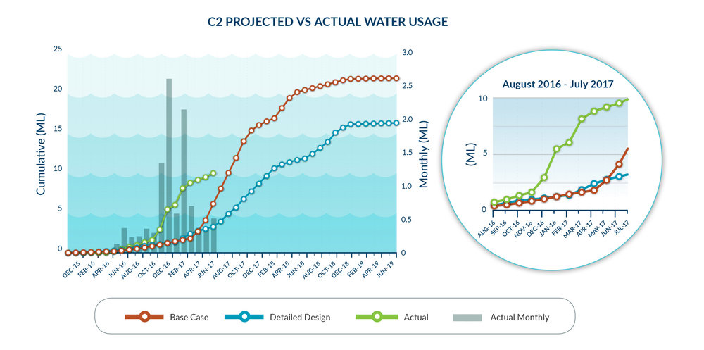 Sustainability  water_graph_C2_projected_vs_actual_web.jpg