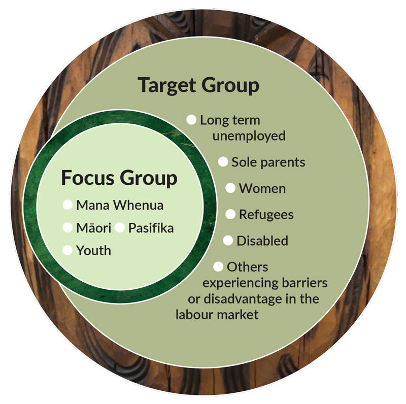 CRLL0058-Target-and-Focus-Groups-graphic-600pix.png