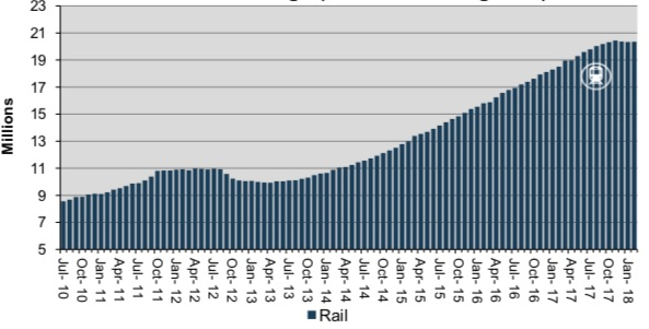 GRAPH: Auckland Transport graph showing Auckland rail patronage from 2010-2018