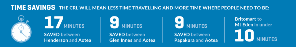 Time savings graphic reading the CRL will mean less time travelling and more time where people need to be.