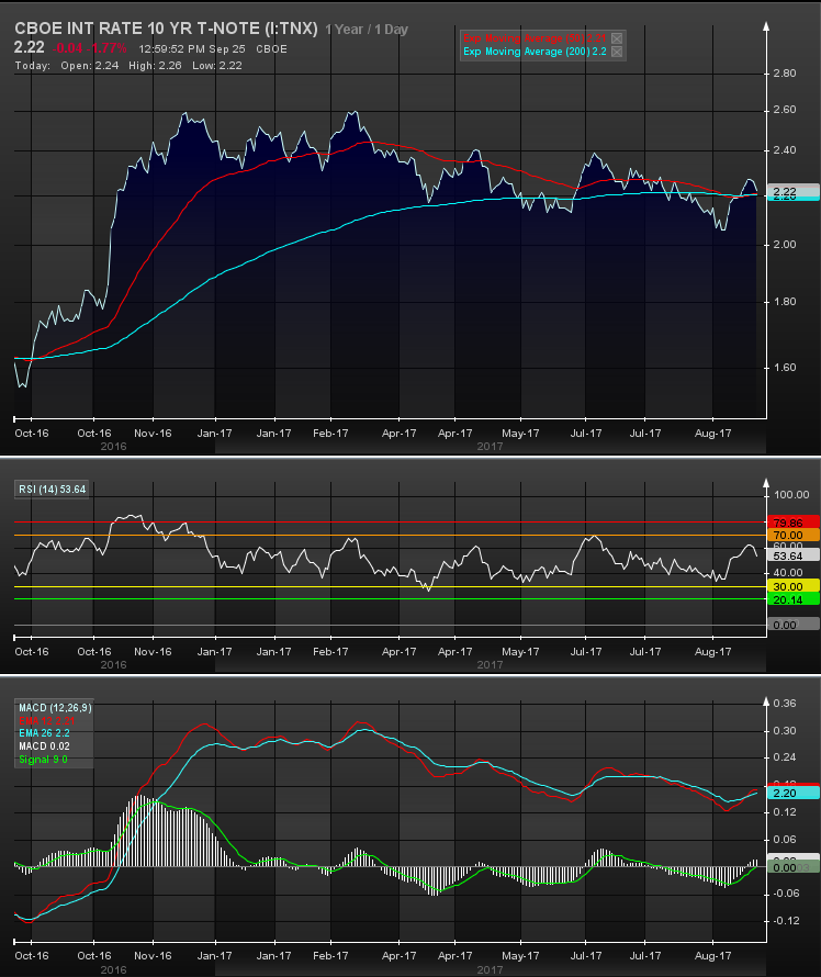 Ten-Year Treasury Rate with MACD & RSI