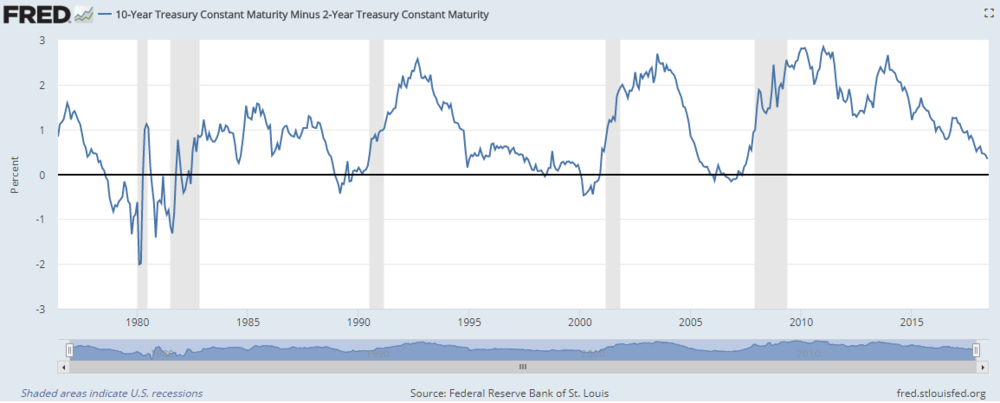 SOURCE : Federal Reserve Bank of St. Louis, 10-Year Treasury Constant Maturity Minus 2-Year Treasury Constant Maturity [T10Y2Y], retrieved from FRED, Federal Reserve Bank of St. Louis; https://fred.stlouisfed.org/series/T10Y2Y, June 25, 2018 .