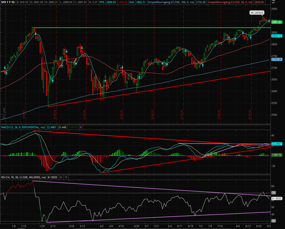 The S&P 500 with support/resistance many technical indicators.