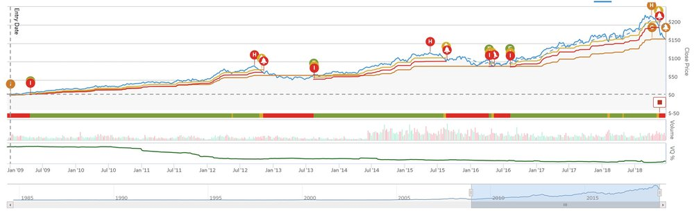 SOURCE: Tradestops.com       click to enlarge   In this example, the orange line represents a 30% trailing stop-loss which is what we have manually set and used for  our  AAPL position going back to our days at Northwestern Mutual. It shows that since 2009, we would have only been stopped-out of the position once, and only for about 9 months overall. And yes, it also means we just hit our stop yesterday.