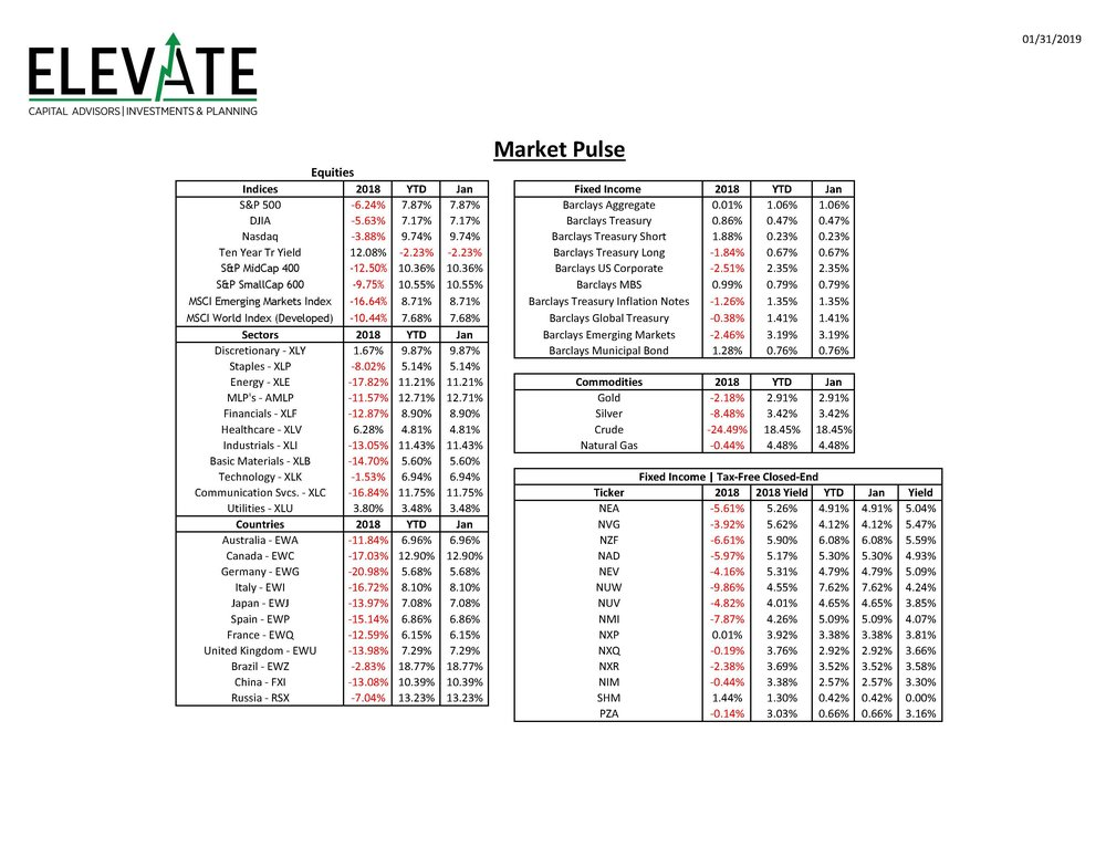 Market Performance Sheet 20190131 with 2018.jpg