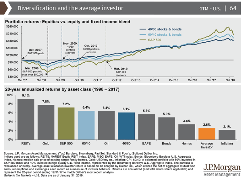Retail investors as a group have a hard time beating  inflation .  Source:  JP Morgan Guide to the Markets
