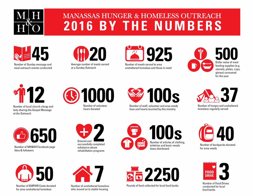 MH&HO - 2016 By The Numbers - Infographic.jpg