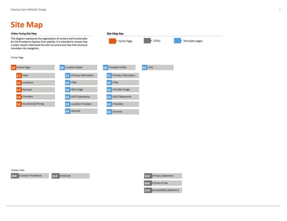 UI Spec - Site Map