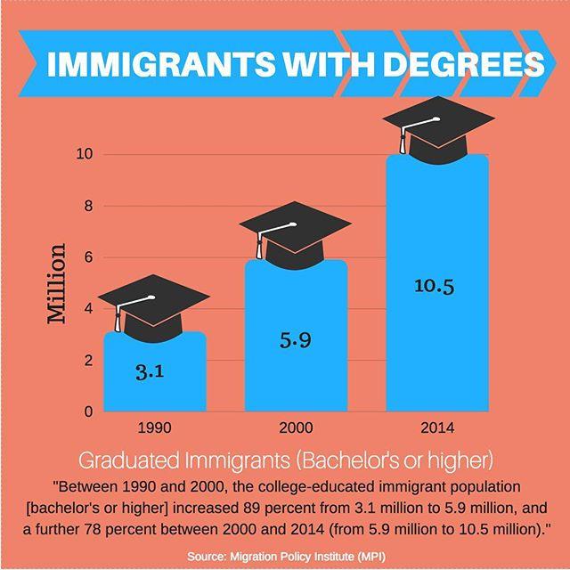 Graduation season is coming to a close! Congrats to  #classof2017 . . . #Immigrad #Immigrants #GraduatedImmigrants #ImmigrantDegrees #Undocumented #UndocuGrad #Graduation