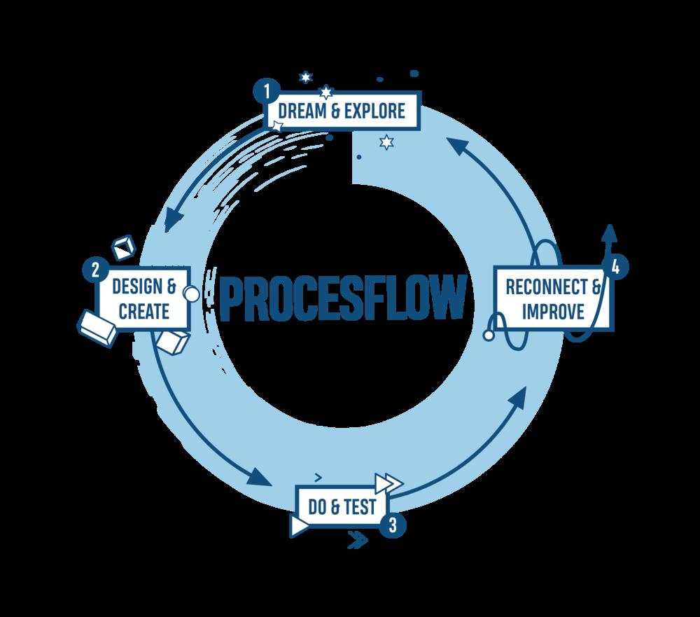 procesflow-coachingent-loopbaanbegeleiding.png