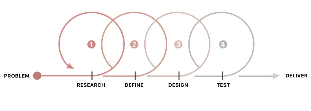 My design process.png