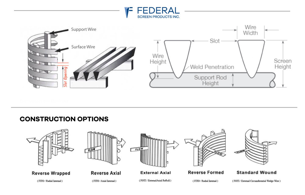 Wedge Wire Specifications — Federal Screen Products Inc.