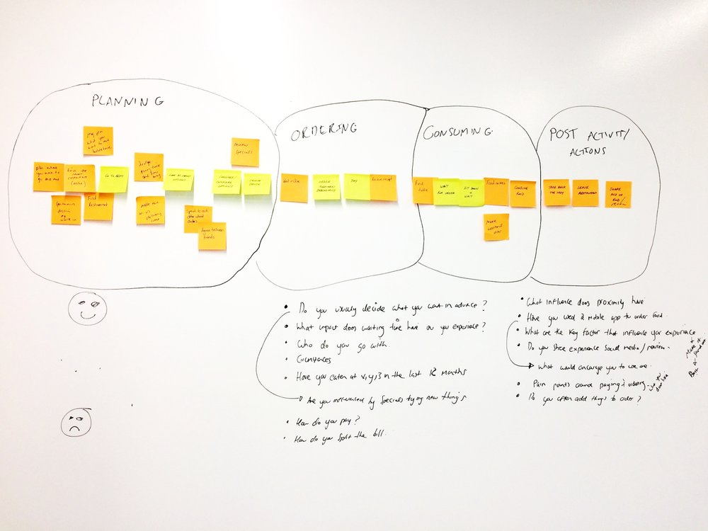 To create a realistic customer journey we used a Task Analysis to better understand the customer mindset.