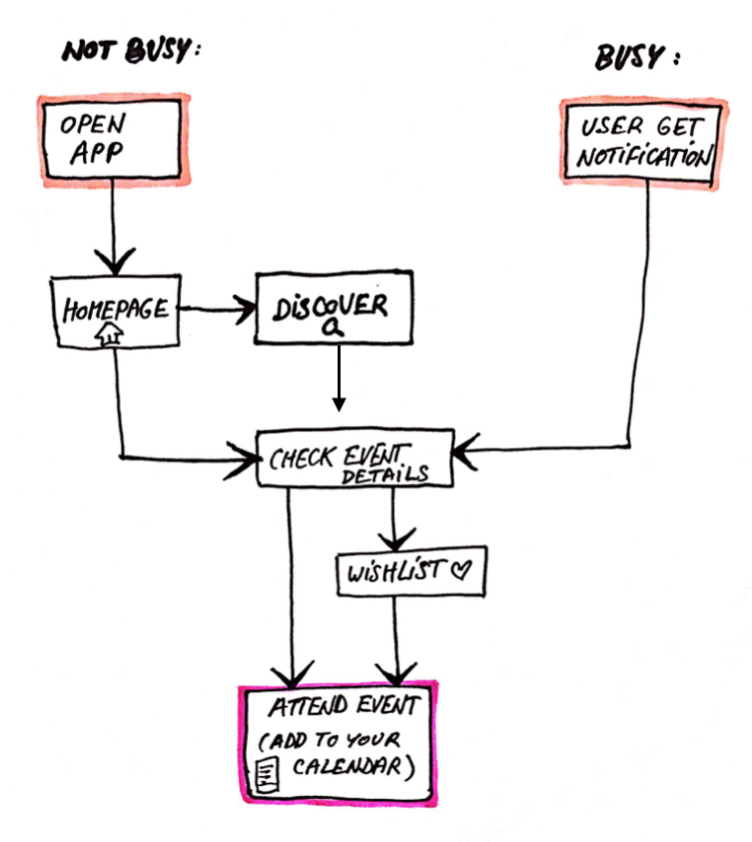 Initial User Flow