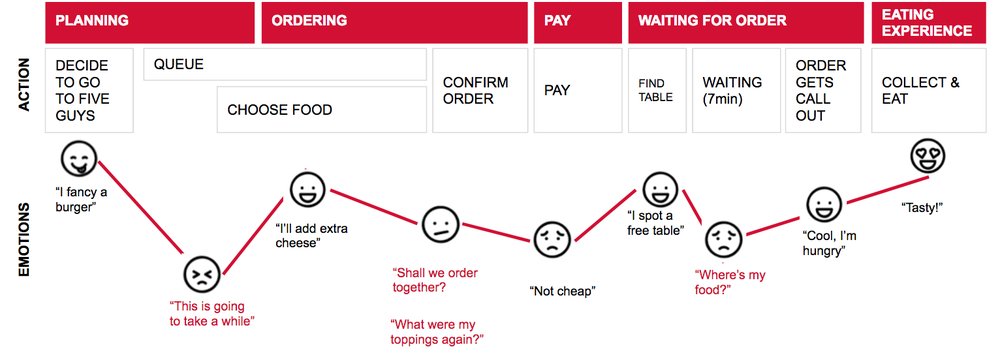 I created the current user journey showing 3 pain points: QUEUEING, ORDERING, WAITING FOR FOOD.