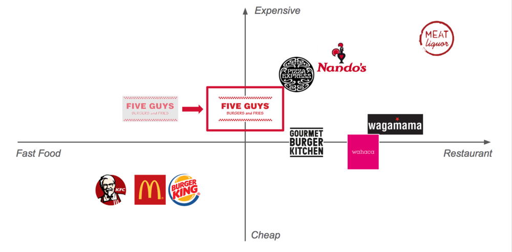 Competitive Analysis. Five Guys positioning need to shift toward a more restaurant-like experience and move away from the cheaper popular fast-food chains.