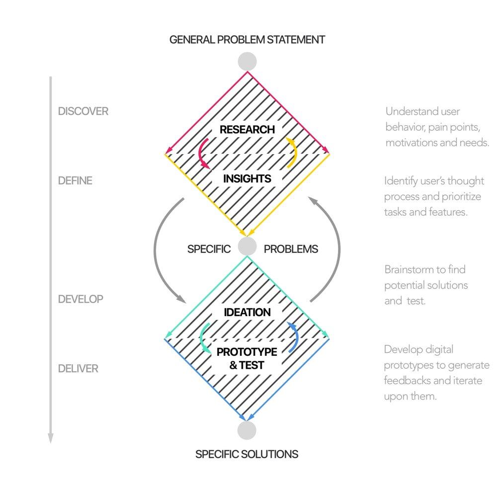 design-process_double-diamond.png