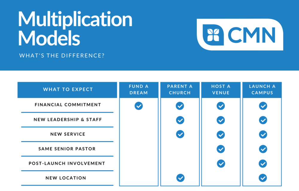 - If you're thinking about multiplying the church, there are four different avenues you can take. Watch the videos below to learn more about each model of multiplication.