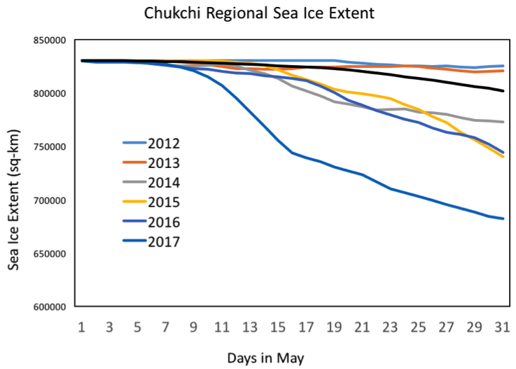 Figure 1.  May sea ice extent (sq-km) in the Chukchi Sea for 2012 to 2017. Accessed from  https://nsidc.org/arcticseaicenews/  (Credit: J. Stroeve/NSIDC).