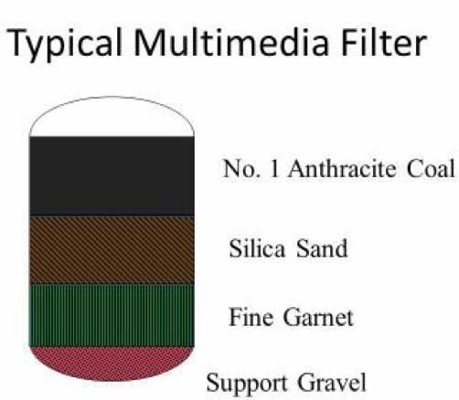 Media filter