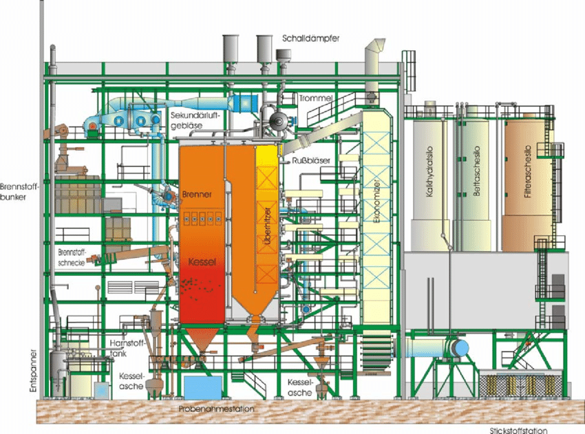 Layout-Biomass-Power-Plant-Hallein-Austria.png