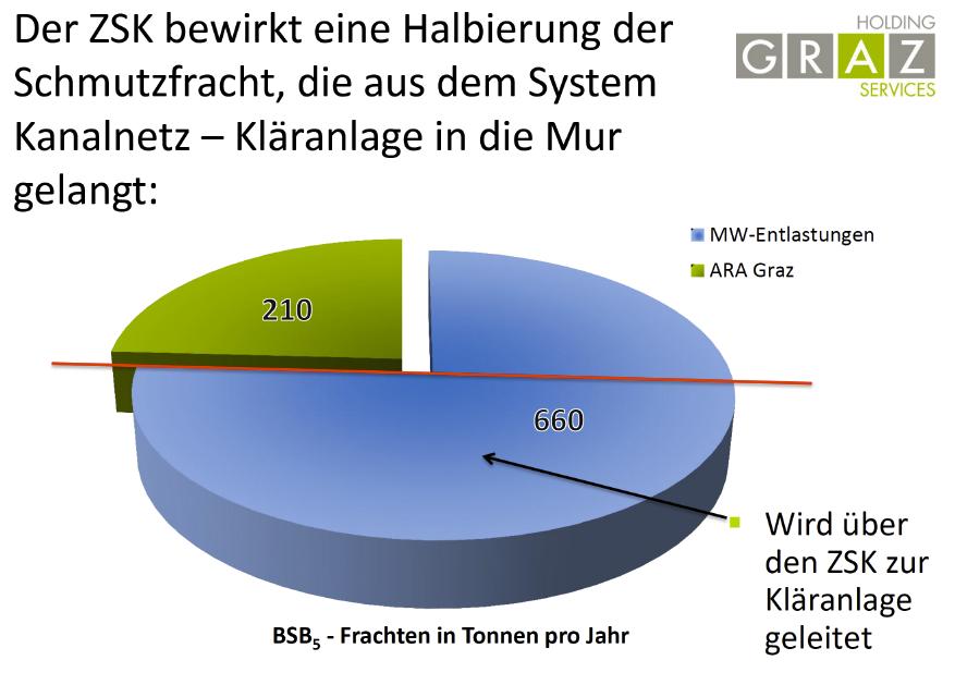 Aus der Präsentation für den Naturschutzbeirat. Berücksichtigt ist hier nur Mischwasser, das in Graz selbst produziert wird.