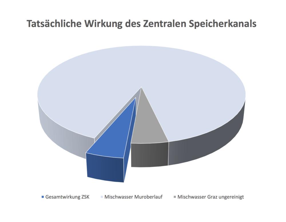 Wirkung des ZSK bei der Berücksichtigung der Mischwasserfrachten die aus dem Muroberlauf bereits in Graz ankommen.