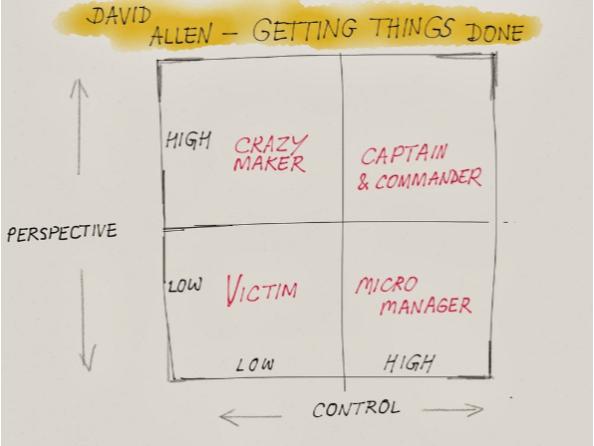 David Allen perspective vs control chart