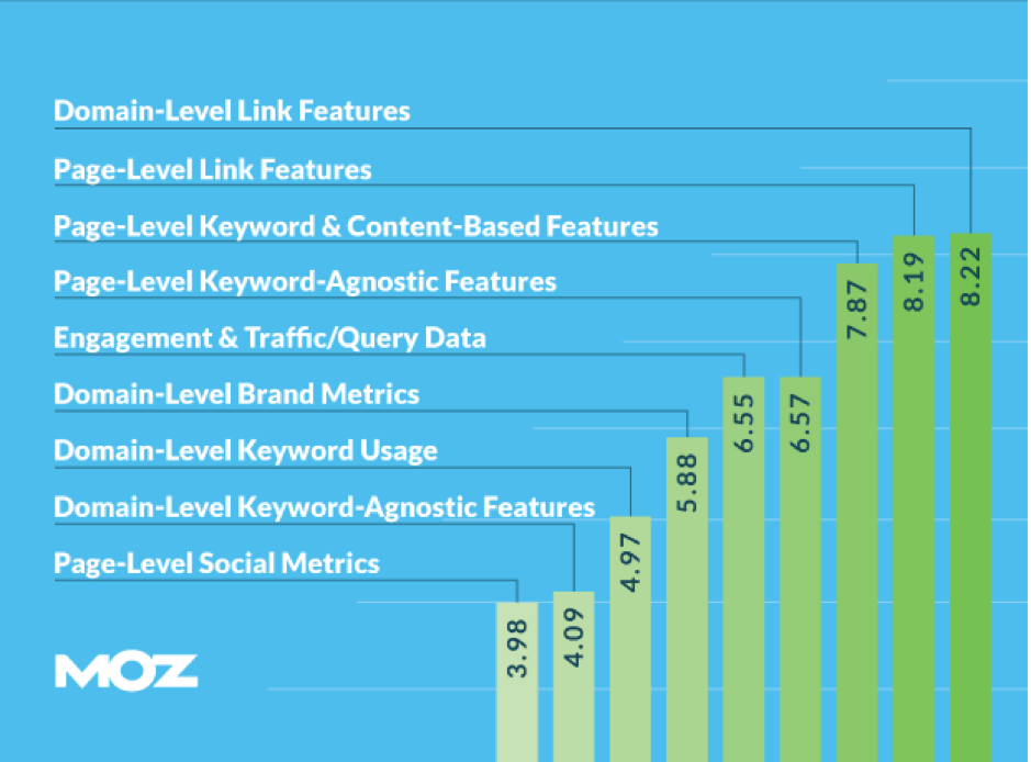 Original source - Search Engine Ranking Factors by Moz