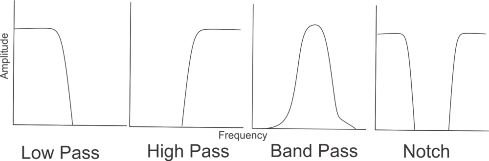 Simple depiction of the main filters you see in eurorack and the relative frequencies that each let pass. Lots more technical info  here