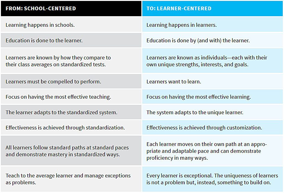 Practitioner's Lexicon. Education Reimagined