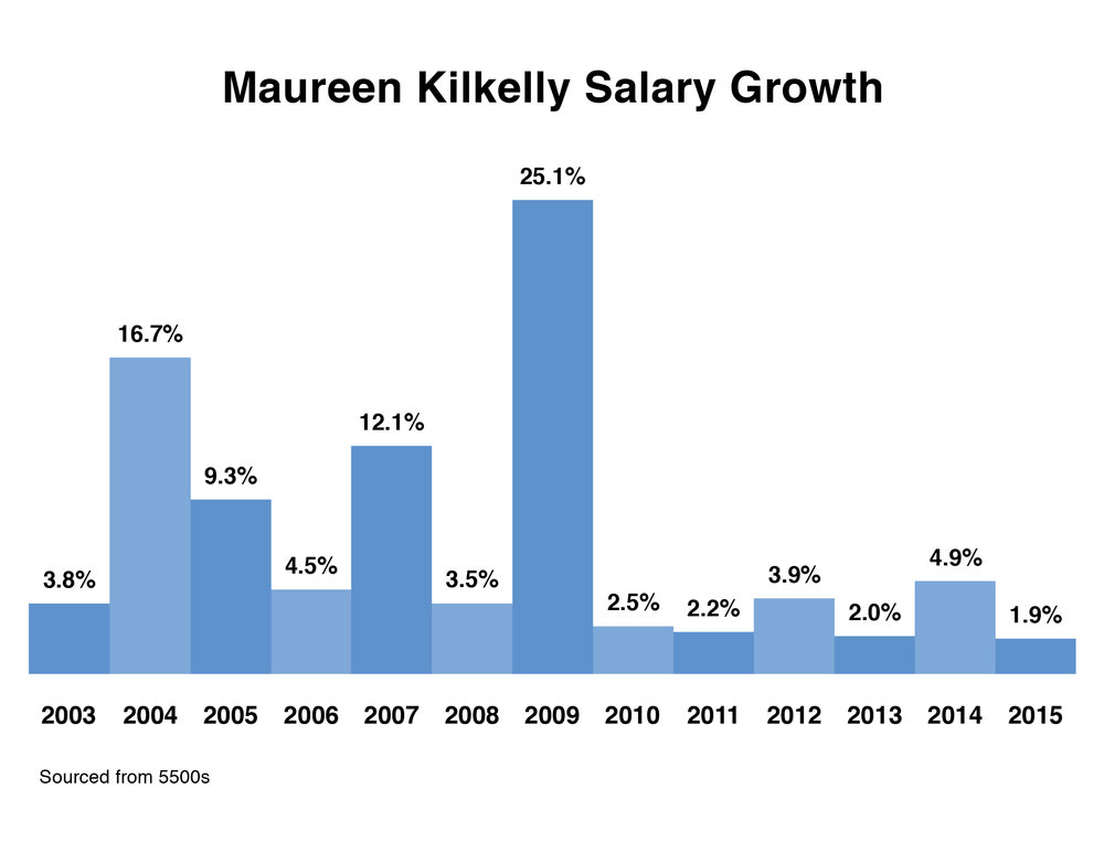 this graph shows the percentage of Kilkelly's annual pay raises. In 2009, her salary jumped from $284K to $356K.