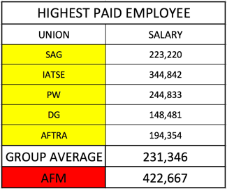 Highest paid.png