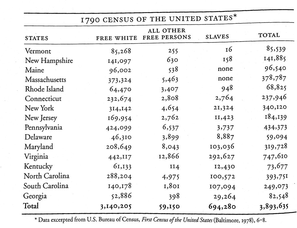 The Census of 1790 - Mentioned in Part one of episode 24