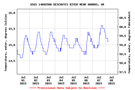 July 2015 lower Deschutes River water temperatures at Madras (discharge from the Pelton-Round Butte dam complex). Source: USGS online.