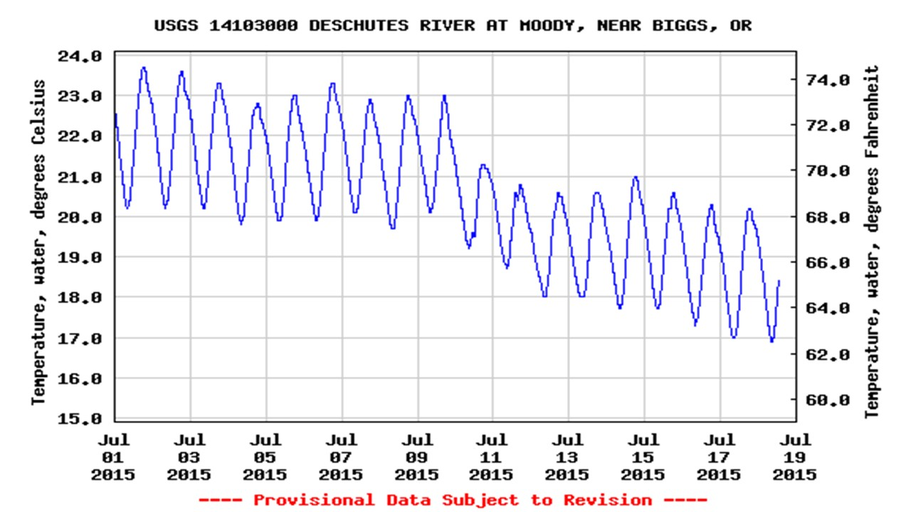 July 2015 water temperatures at Moody gauge. Source: USGS online.
