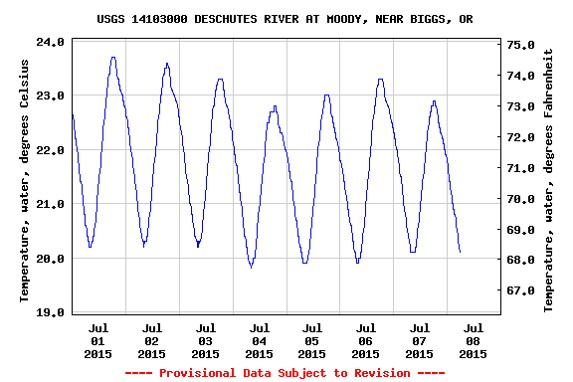 July 2015 lower Deschutes River temperatures at Moody. Source: USGS online.