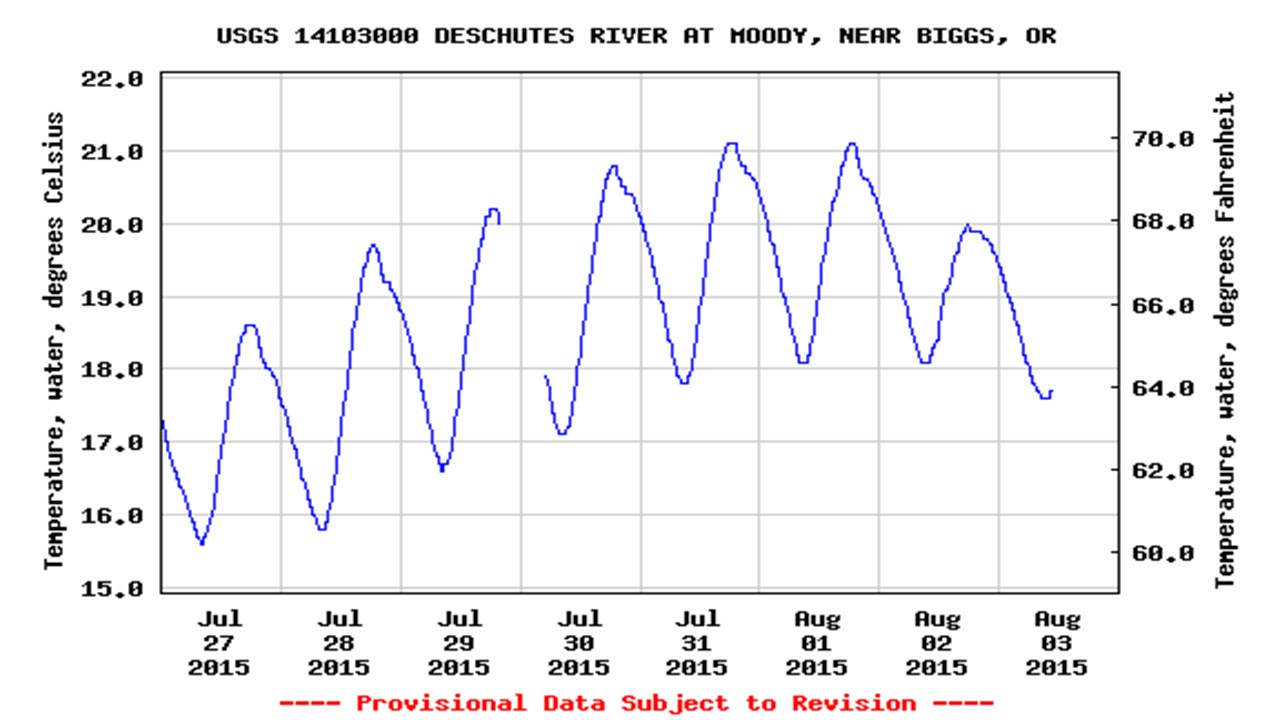 Water temperatures at Moody gage, July 27 - August 3, 2015. Source: USGS online.
