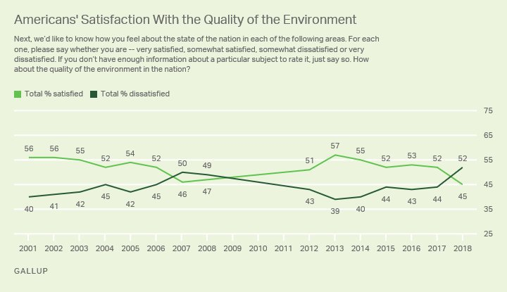 gallup2018dissatisfied.jpg