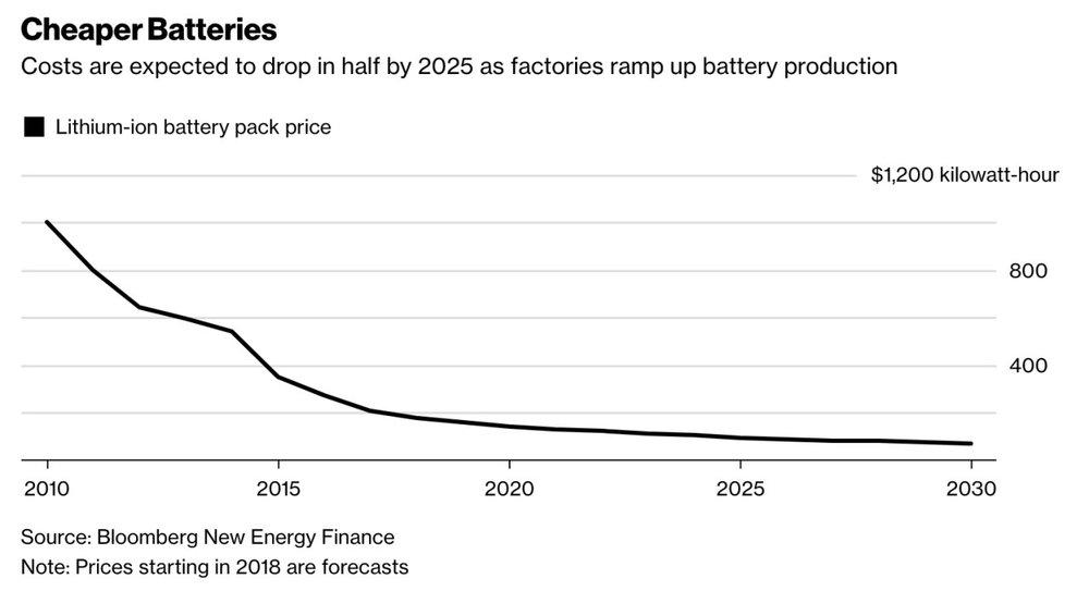 battery-prices-plummet.jpg