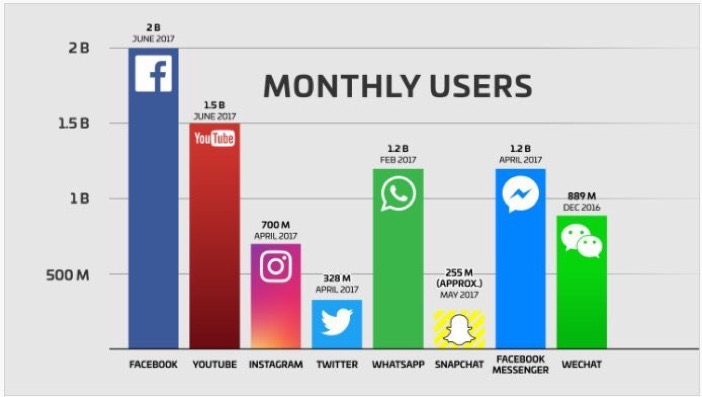 Monthly users by platform, as at July 2017