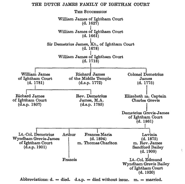 Dutch James Family Tree