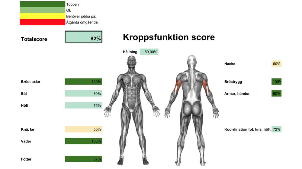 Kropps funktion score för att bedöma din kropps styrkor och svagheter.