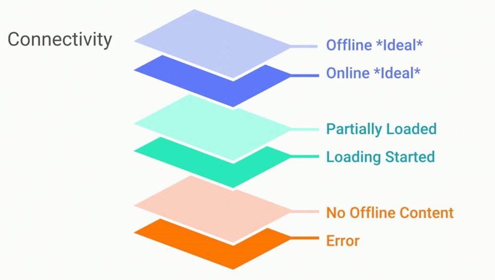 Image source:   Google . The image shows different layers of network connectivity.