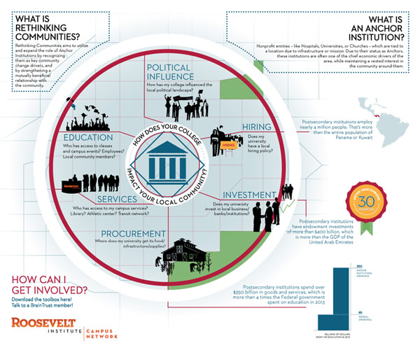 Infographic  Client: Roosevelt Institute