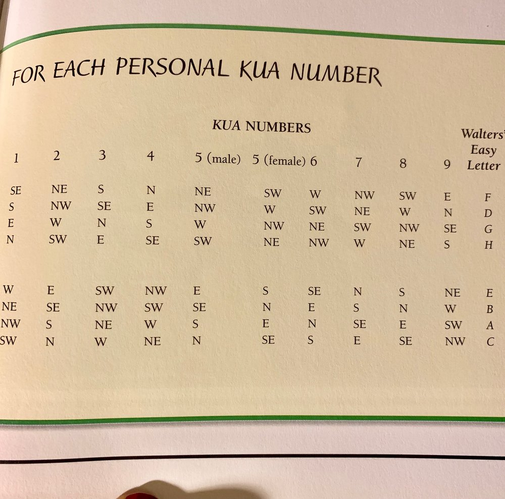 rows under numbers correspond with the chart to the left.