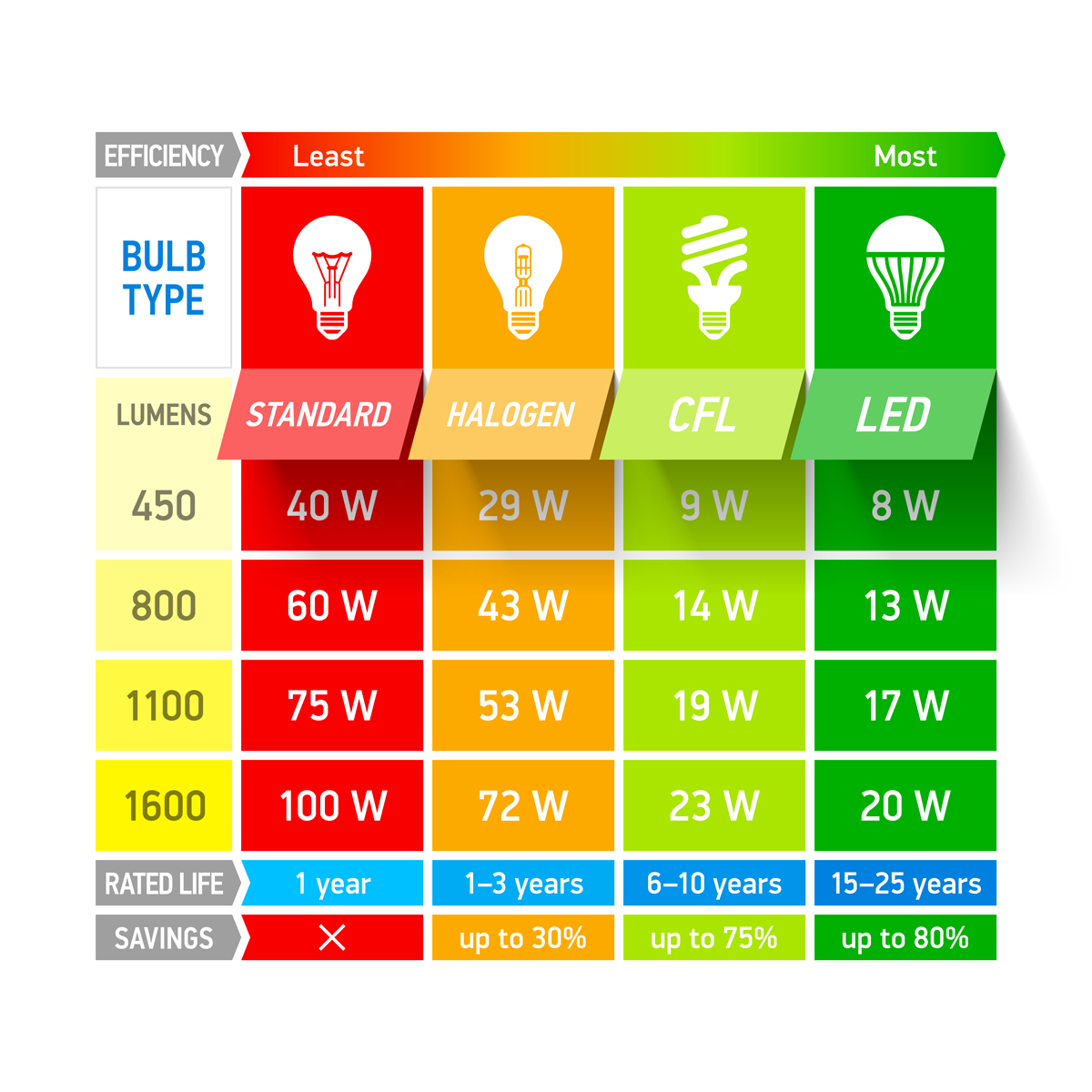 lumens--watt-equivalency-chart