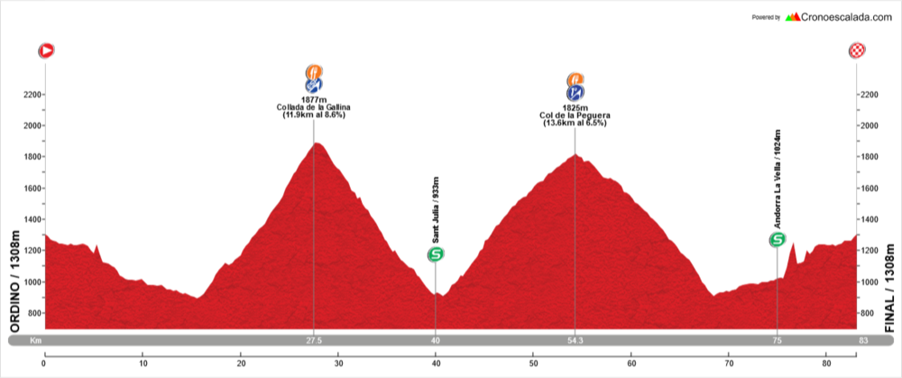 Stage 1: 83Kms / 2600m. - Climbs: Collada de la Gallina(ESP), Col de la Peguera(1). Follow-up of the stage in Coll de Peguera